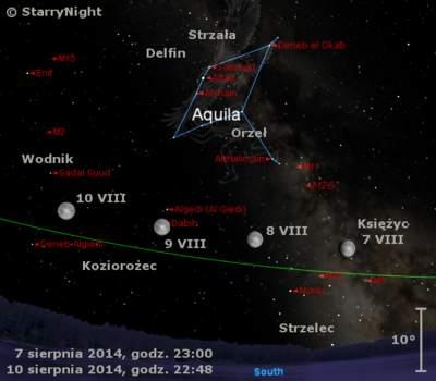 Położenie Księżyca wkońcu pierwszej dekady sierpnia 2014 r.