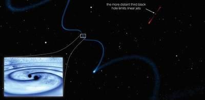 Układ potrójny czarnych dziur