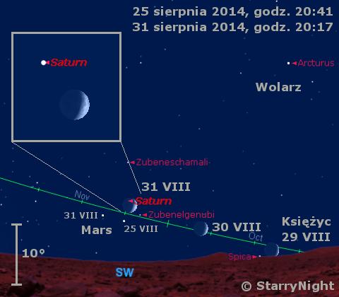 Położenie Marsa, Saturna i Księżyca w ostatnim tygodniu sierpnia 2014 r.