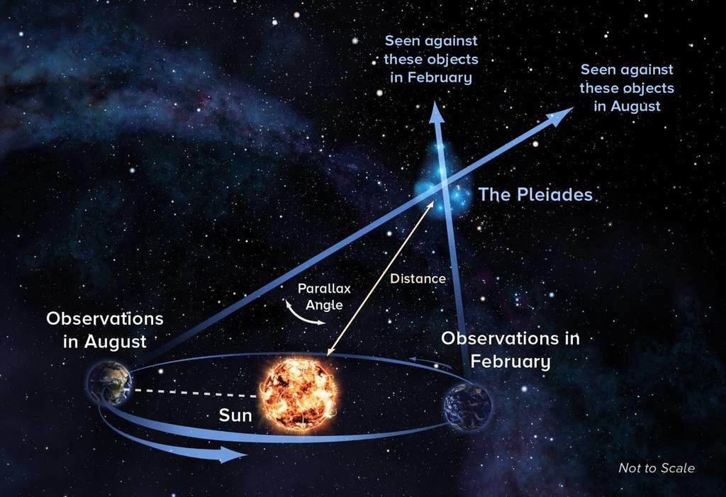 Paralaksa heliocentryczna – schemat na przykładzie Plejad