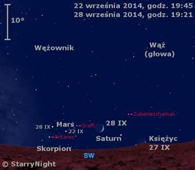Położenie Marsa, Saturna iKsieżyca wczwartym tygodniu września 2014 r.,