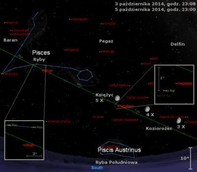 Położenie Urana, Neptuna iKsiężyca wpierwszym tygodniu października 2014 r.