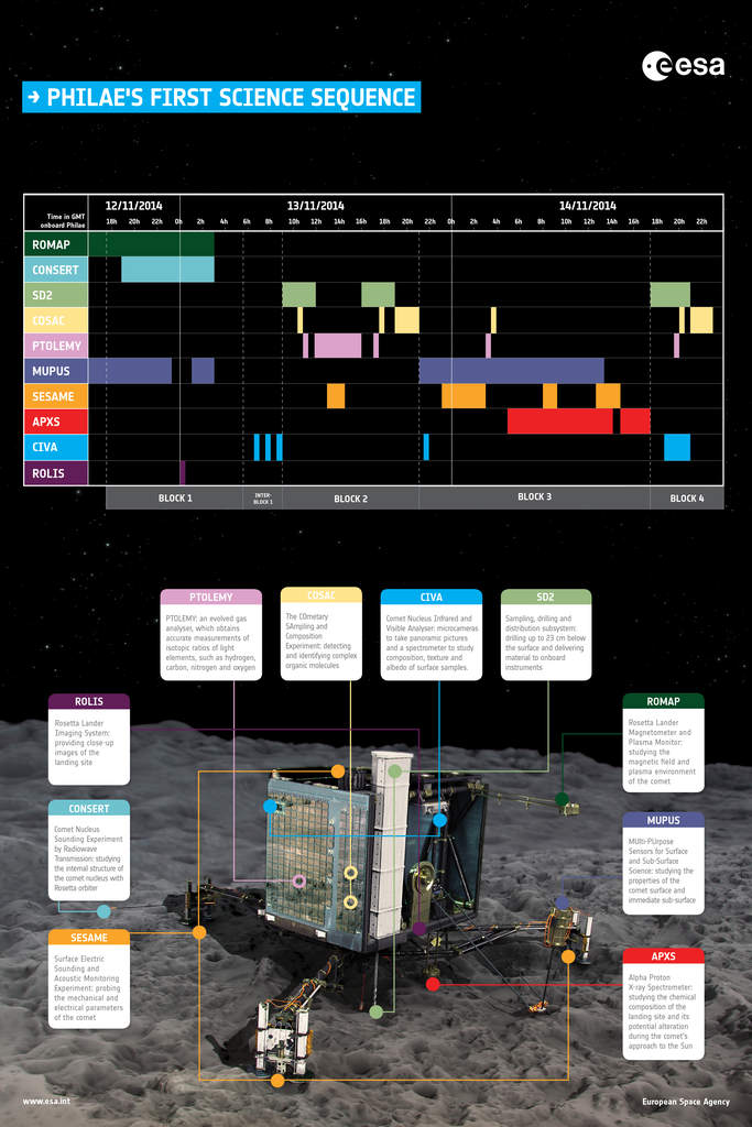 Instrumenty na Philae