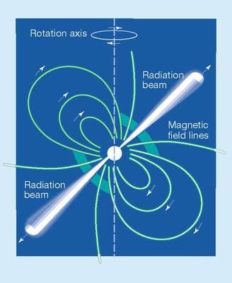 Schemat pulsara - pozostałości po supernowej