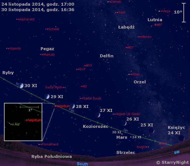 Położenie Ksieżyca, Marsa i Neptuna w ostatnim tygodniu listopada 2014 r.
