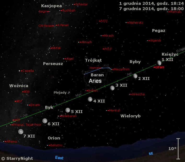 Położenie Księżyca i Urana w pierwszym tygodniu grudnia 2014 r.