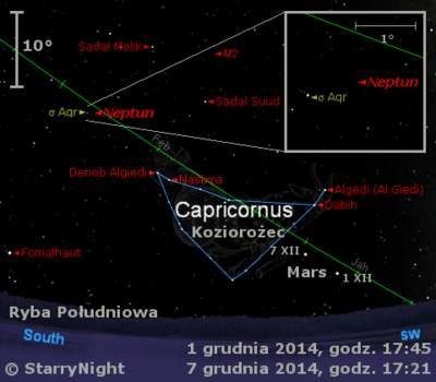Położenie Marsa iNeptuna wpierwszym tygodniu grudnia 2014 r.