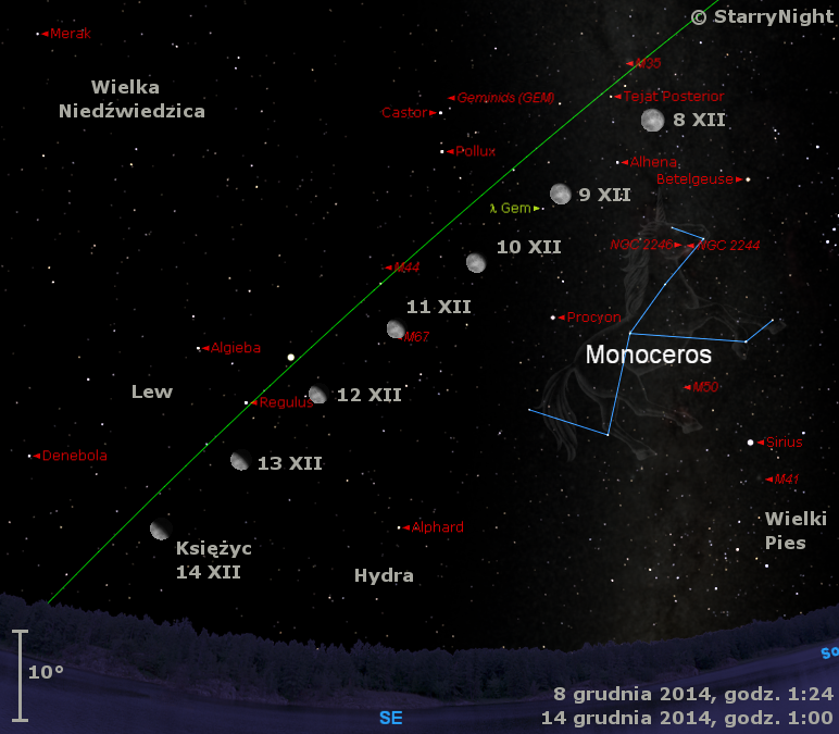 Położenie Księżyca, Jowisza i radiantu Geminidów w drugim tygodniu grudnia 2014 r.