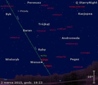 Położenie Wenus, Marsa, Urana i Komety Lovejoya w pierwszym tygodniu marca 2015 r.