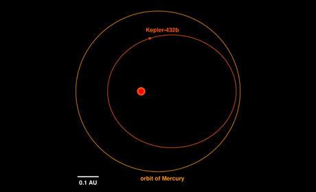 Porównanie orbity planety Kepler-432b i Merkurego