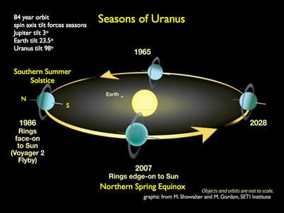Orbita Urana