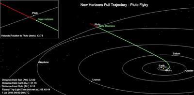 Trajektoria lotu sondy New Horizons