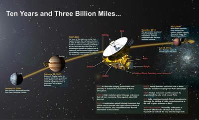 Misja New Horizons - infografika