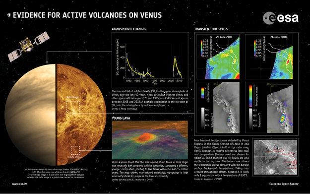 Dowody na występowanie aktywnych wulkanów na Wenus