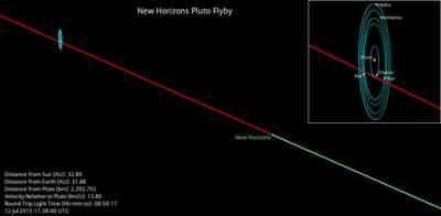 Położenie sondy New Horizons na dwie doby przed zbliżeniem do Plutona.