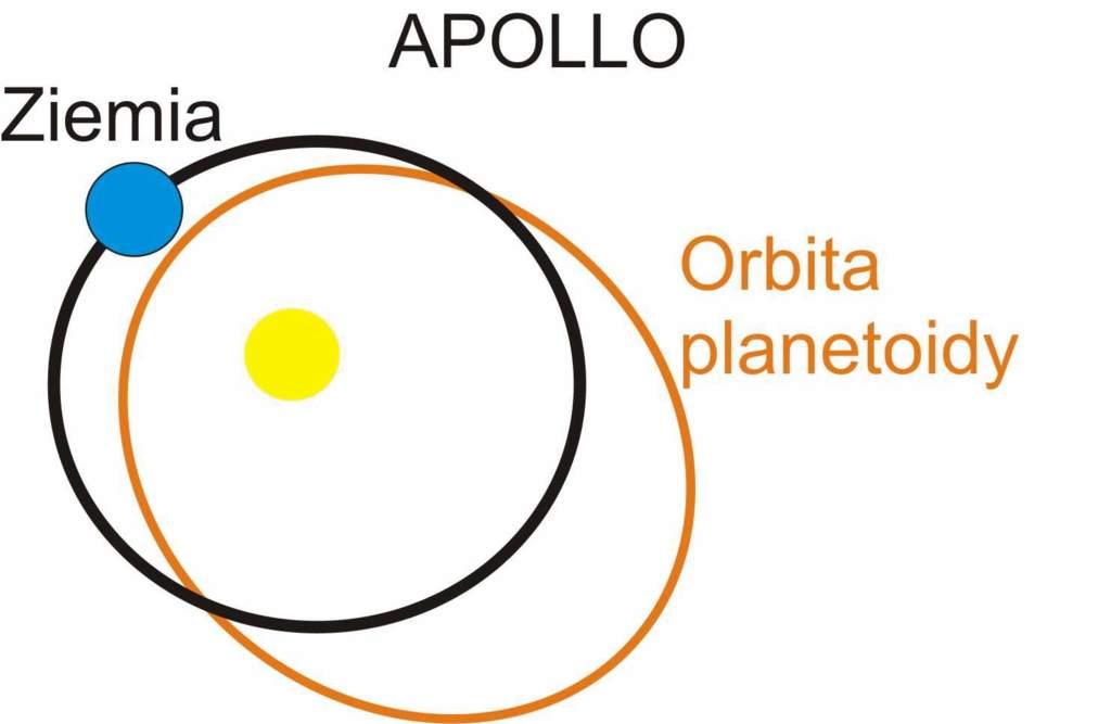 Apolla – planetoidy, które w peryhelium są oddalone od Słońca o wielkość mniejszą lub równą 1,02 AU i których orbita może przecinać orbitę Ziemi.