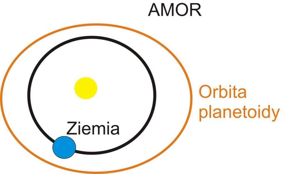 Amora – planetoidy, które w peryhelium znajdują się w odległości 1,02 – 1,3 AU od Słońca a ich orbita nie przecina orbity Ziemi.
