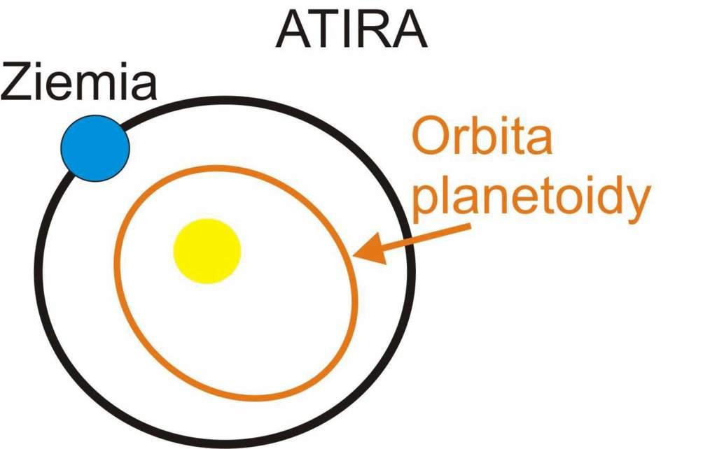 Atiry – planetoidy, których orbita jest mniejsza od orbity Ziemi i jej nie przecina.
