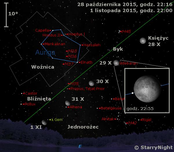 Położenie Księżyca w ostatnim tygodniu października 2015 r.