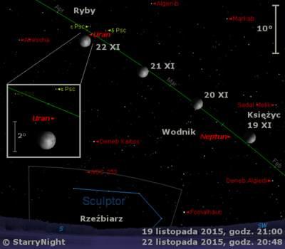 Położenie Księżyca, Urana iNeptuna wkońcu trzeciego tygodnia listopada 2015 r.