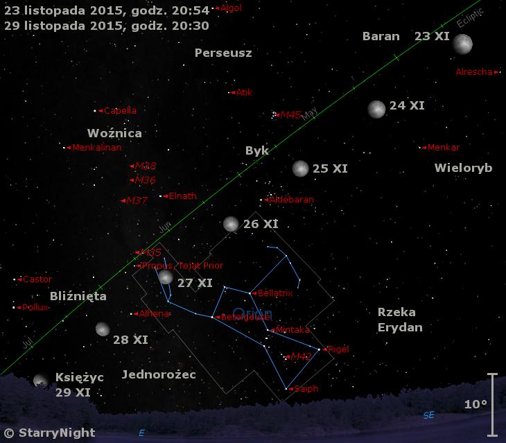 Położenie Księżyca w czwartym tygodniu listopada 2015 r.