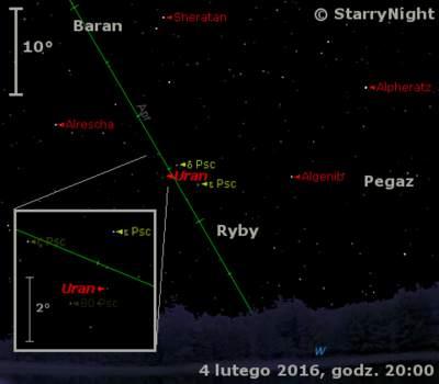 Położenie Urana w pierwszym tygodniu lutego 2016 r.