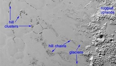 Te grupy iłańcuchy wzgórz naPlutonie wydają się być blokami lodu wodnego, które unoszą się namorzu składającym się głównie zzamarzniętego azotu owiększej gęstości niż lód wodny.