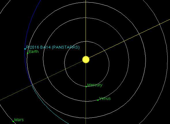 Kometa PanSTARRS (P/2016 BA14) bezpiecznie minie Ziemię 22 marca