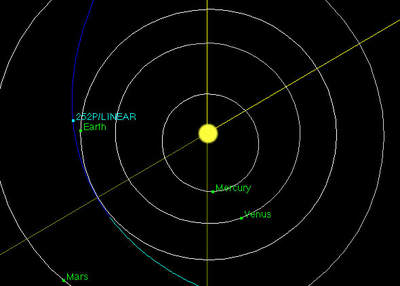 Orbity komet 252P/LINEAR iP/2016 BA14 są prawie identyczne!