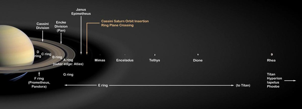 Rea i inne księżyce i pierścienie znajdujące się bliżej Saturna mogą mieć zaledwie 100 milionów lat!