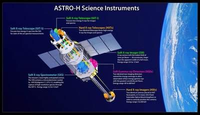 Przyrządy badawcze na pokładzie satelity Hitomi.