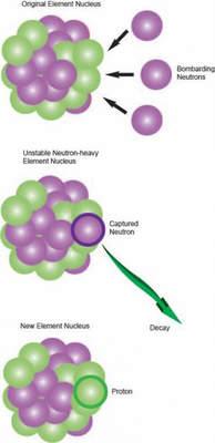 Ilustracja procesu wychwytywania neutronów