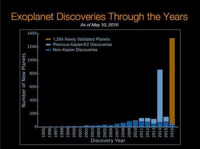 Liczba odkrytych egzoplanet(Rok odkrycia)