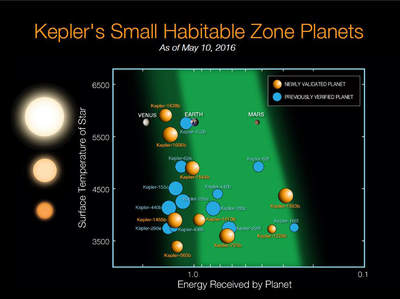Egzoplanety znajdujące się w ekosferach