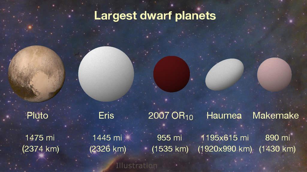 Największe planety karłowate.